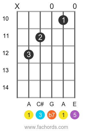 A 7 position 8 guitar chord diagram