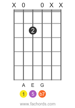 A 7 position 9 guitar chord diagram