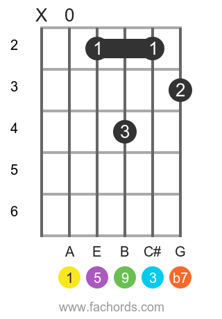 A 9 position 1 guitar chord diagram