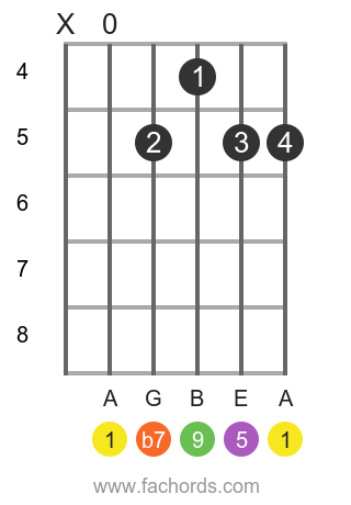 A 9 position 2 guitar chord diagram