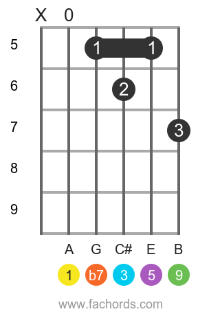 A 9 position 3 guitar chord diagram