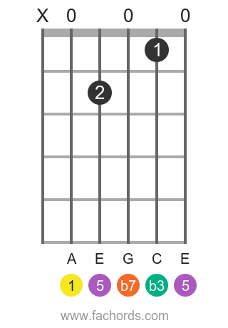 A m7 position 1 guitar chord diagram