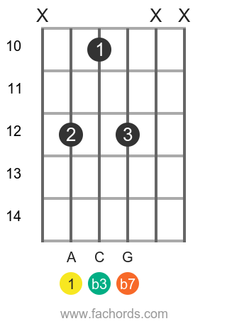 A m7 position 10 guitar chord diagram
