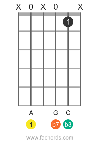 A m7 position 11 guitar chord diagram