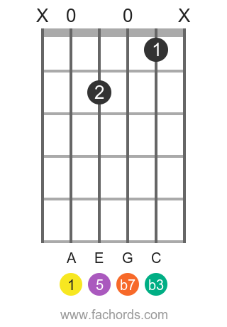 A m7 position 12 guitar chord diagram