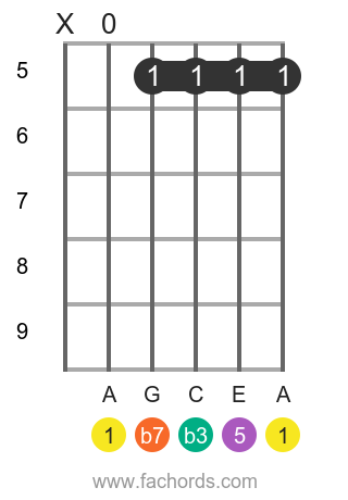 A m7 position 13 guitar chord diagram