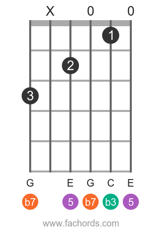 A m7 position 15 guitar chord diagram