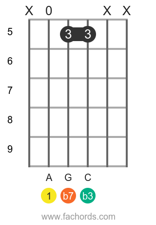 A m7 position 16 guitar chord diagram