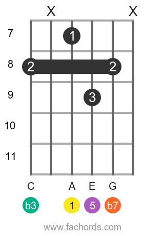 A m7 position 17 guitar chord diagram