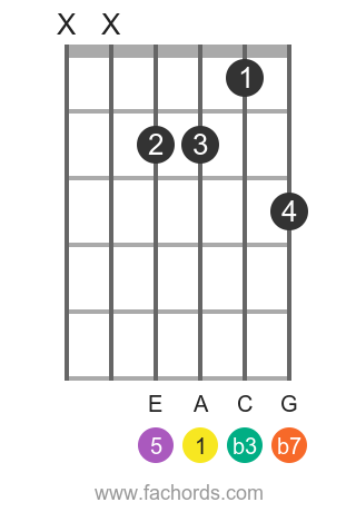 A m7 position 19 guitar chord diagram