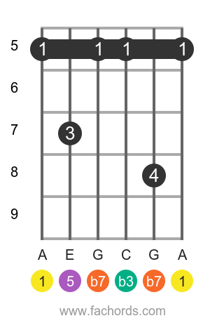 A m7 position 2 guitar chord diagram
