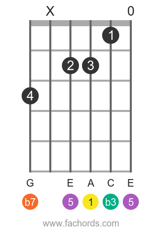 A m7 position 20 guitar chord diagram