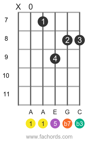 A m7 position 3 guitar chord diagram