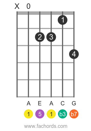 A m7 position 5 guitar chord diagram
