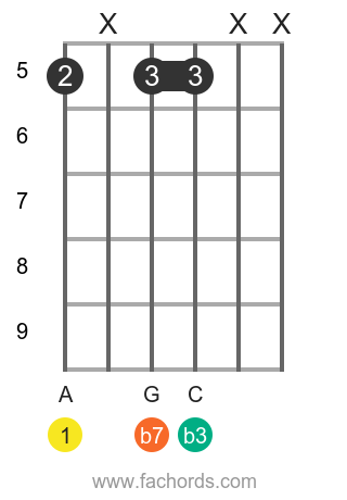 A m7 position 6 guitar chord diagram