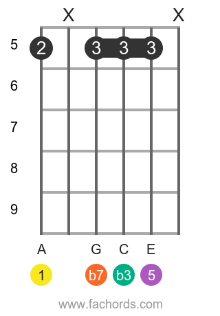 A m7 position 7 guitar chord diagram