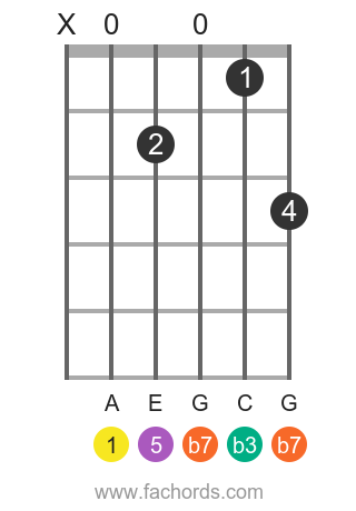 A m7 position 8 guitar chord diagram