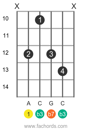 A m7 position 9 guitar chord diagram