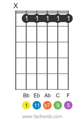 Bb 11 position 1 guitar chord diagram