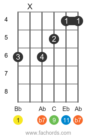 Bb 11 position 2 guitar chord diagram