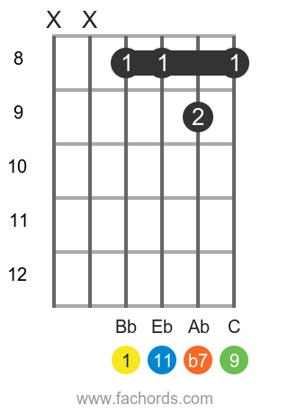 Bb 11 position 3 guitar chord diagram