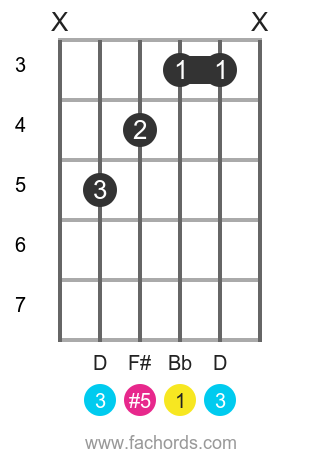Bb aug position 1 guitar chord diagram