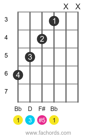 Bb aug position 2 guitar chord diagram