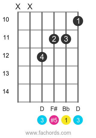 Bb aug position 3 guitar chord diagram