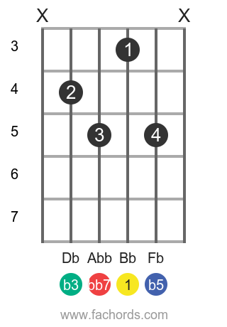 Bb dim7 position 2 guitar chord diagram
