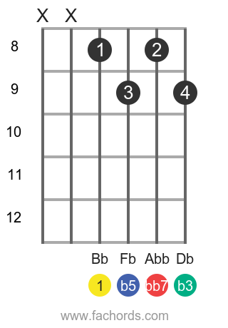 Bb dim7 position 3 guitar chord diagram