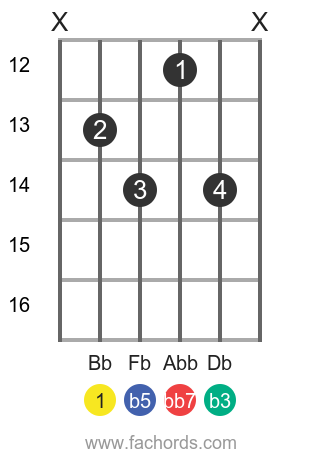 Bb dim7 position 4 guitar chord diagram