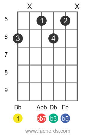 Bb dim7 position 5 guitar chord diagram