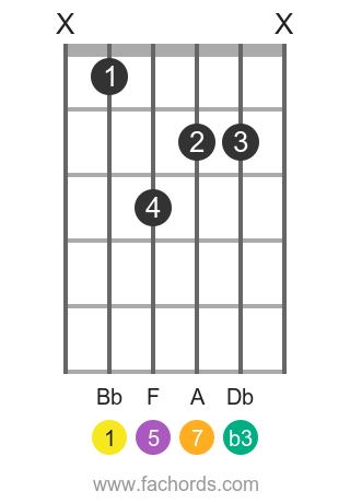 Bb m(maj7) position 1 guitar chord diagram