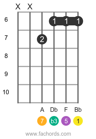 Bb m(maj7) position 2 guitar chord diagram
