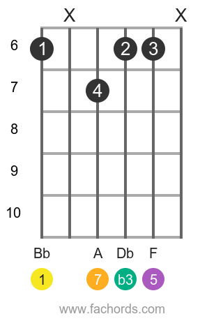 Bb m(maj7) position 3 guitar chord diagram