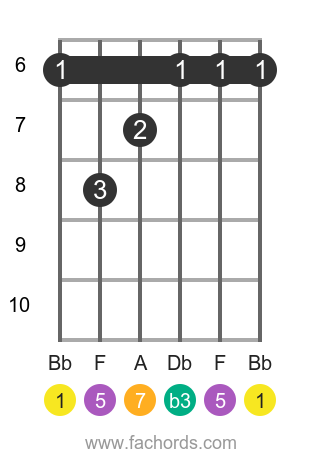 Bb m(maj7) position 4 guitar chord diagram