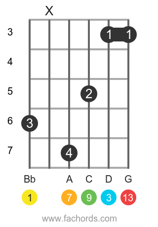 Bb maj13 position 2 guitar chord diagram