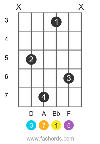 Bb maj7 position 10 guitar chord diagram