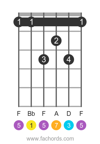 Bb maj7 position 11 guitar chord diagram