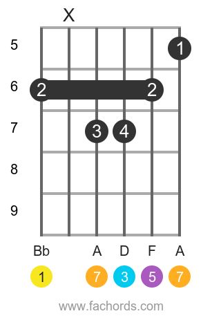 Bb maj7 position 12 guitar chord diagram
