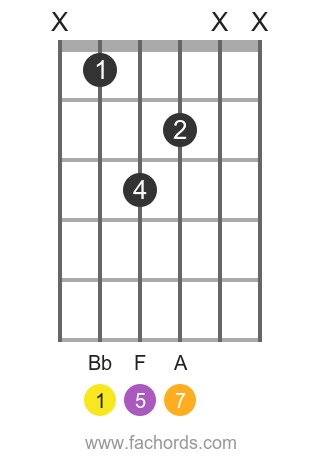 Bb maj7 position 13 guitar chord diagram