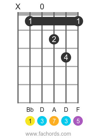 Bb maj7 position 14 guitar chord diagram