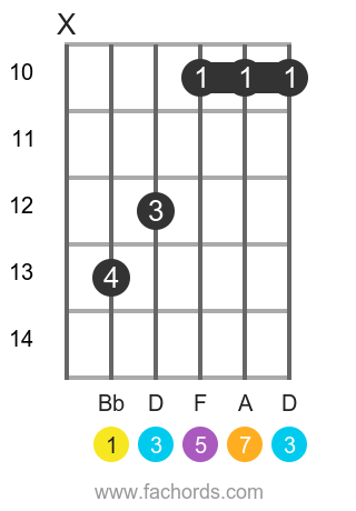 Bb maj7 position 3 guitar chord diagram