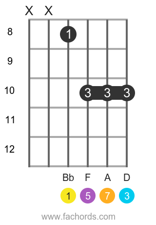 Bb maj7 position 4 guitar chord diagram