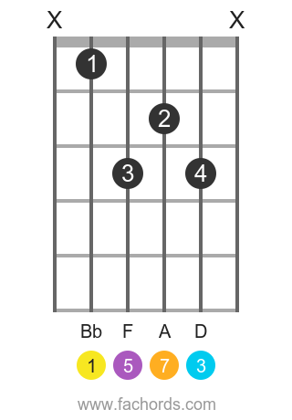 Bb maj7 position 5 guitar chord diagram
