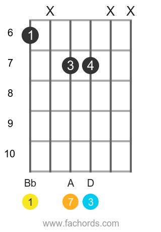 Bb maj7 position 6 guitar chord diagram