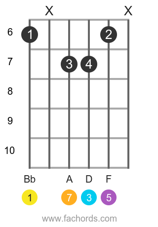 Bb maj7 position 7 guitar chord diagram
