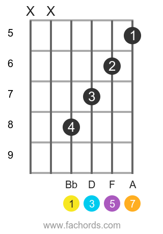 Bb maj7 position 8 guitar chord diagram