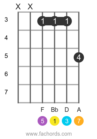 Bb maj7 position 9 guitar chord diagram
