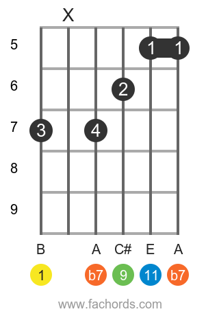B 11 position 2 guitar chord diagram